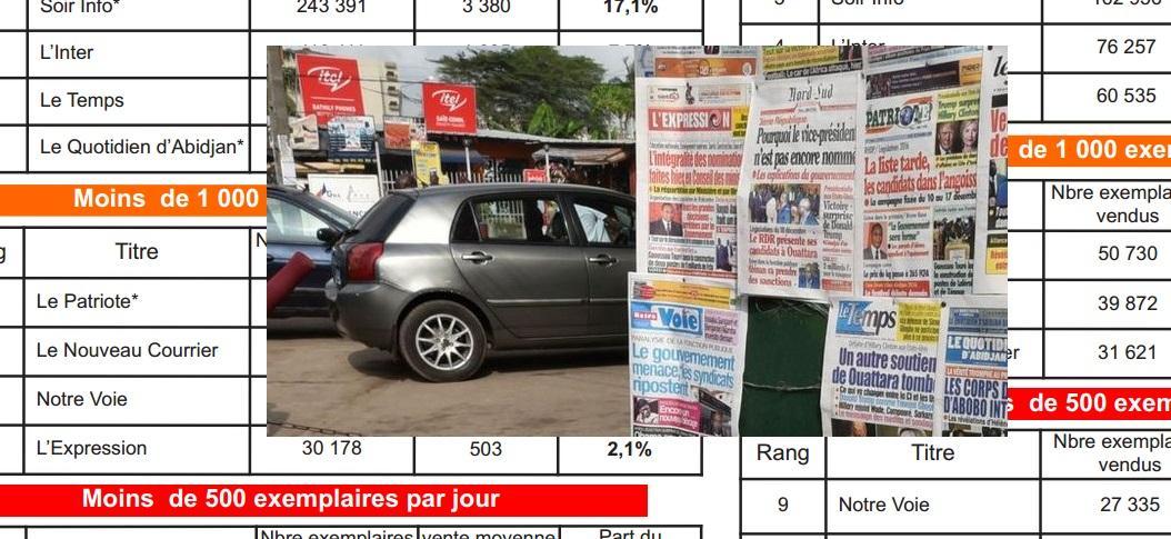 Le chiffre d'affaires de la Presse écrite en chute libre de 61% en Côte-d'Ivoire