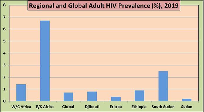 Getting to Zero: Eritrea's Battle against HIV/AIDS