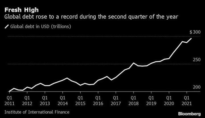 Global debt hits record $296trn as world lockdowns ease