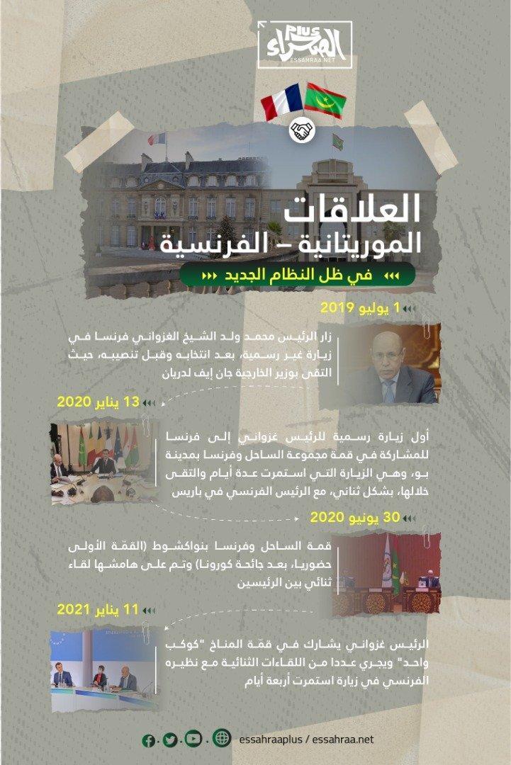 العلاقات الموريتانية الفرنسية في ظل النظام الجديد (إنفوغراف)