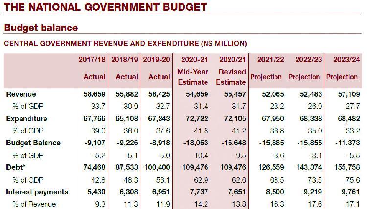 Govt loath to embrace debt innovation - The Namibian