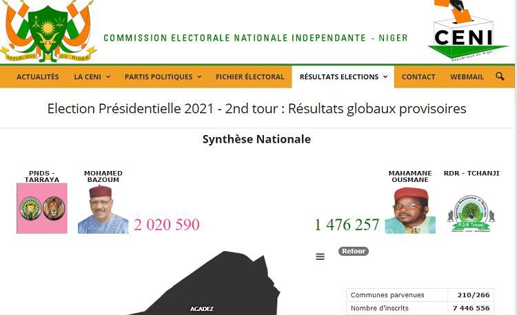 Niger : Bazoum Mohamed reprend la tête du scrutin présidentiel après la proclamation des résultats provisoires de 210 communes