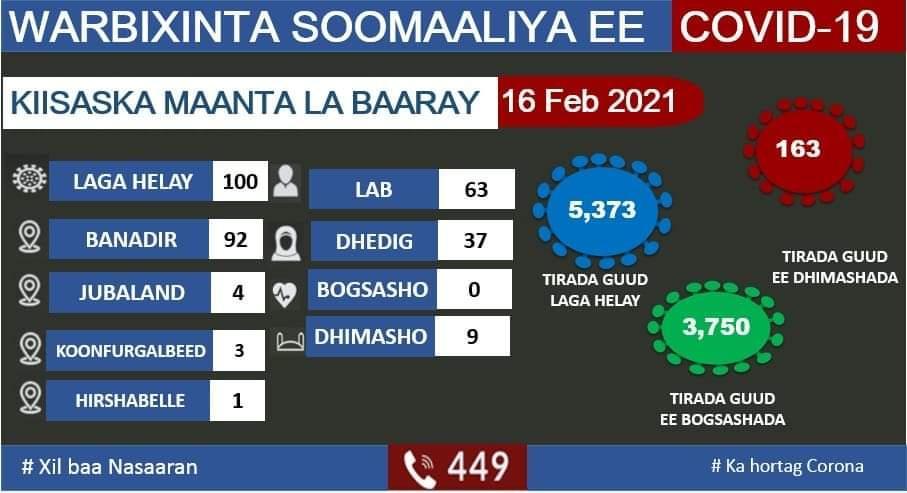 وزارة الصحة تعلن تسجيل 100 اصابة جديدة بفيروس كورونا