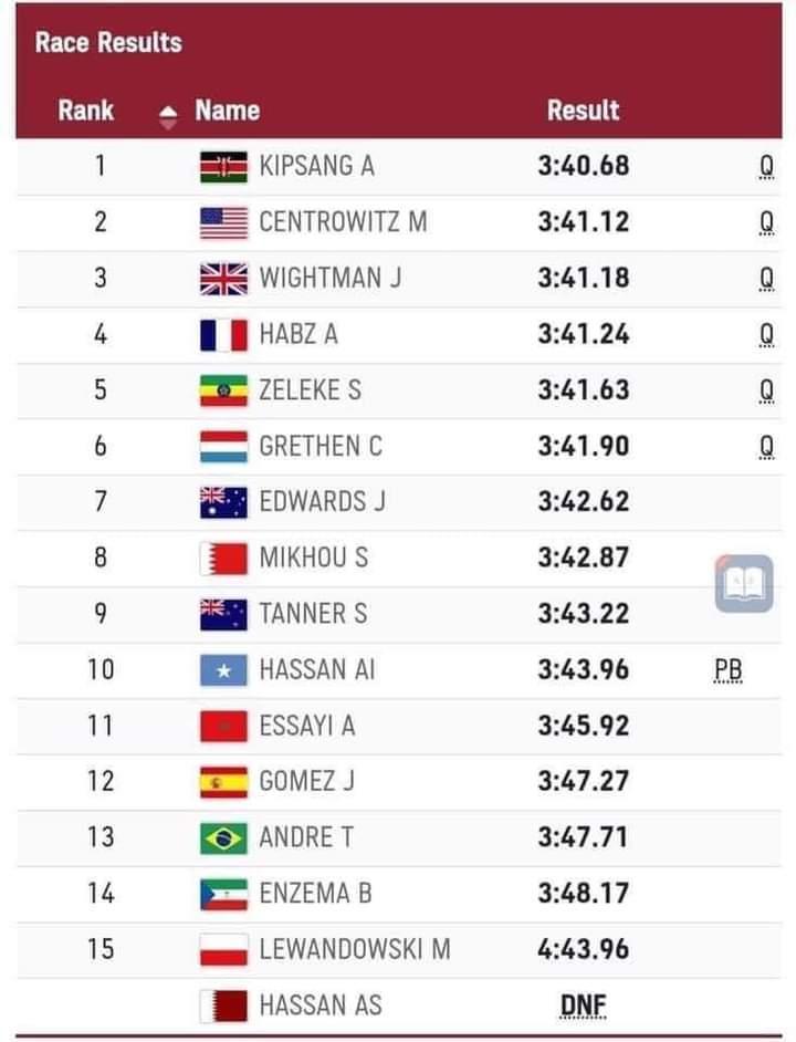 الصومال تحتل المرتبة العاشرة في سباق 1500 متر في أولمبياد طوكيو