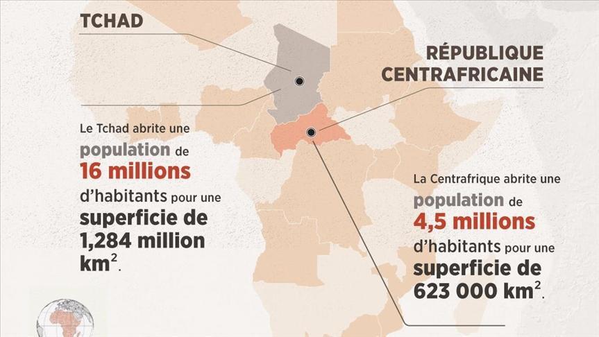 Tchad / Centrafrique : est-ce l'escalade ?