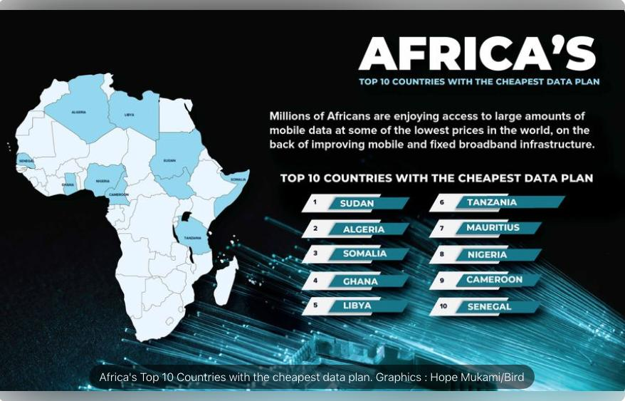 The ten African countries with the cheapest internet data plans
